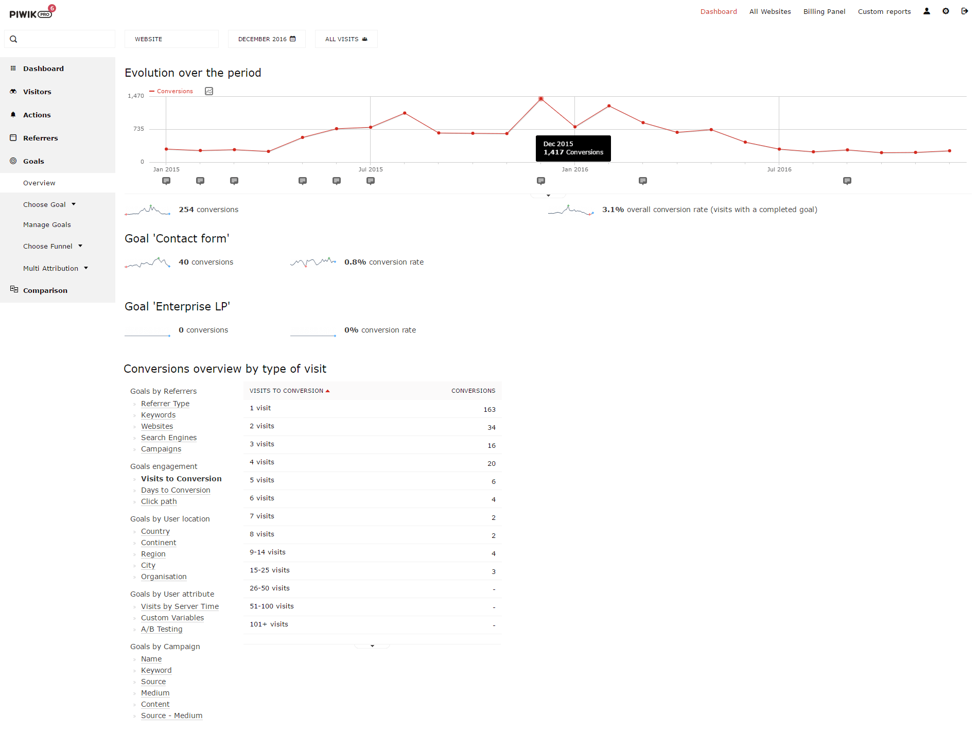 Piwik PRO Goal Overview Report