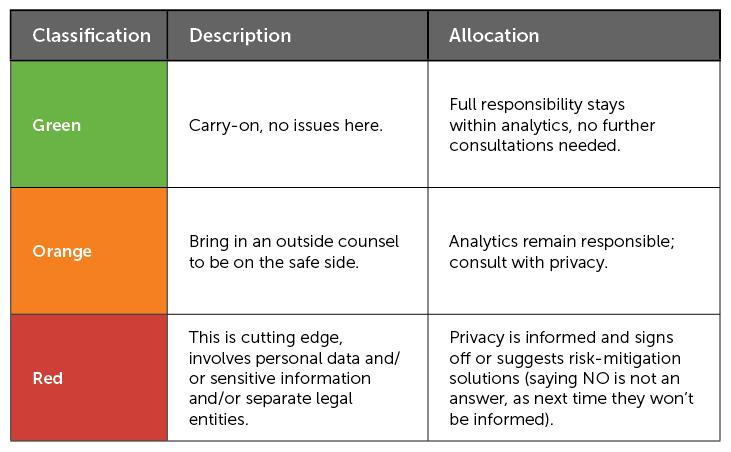 risk classification