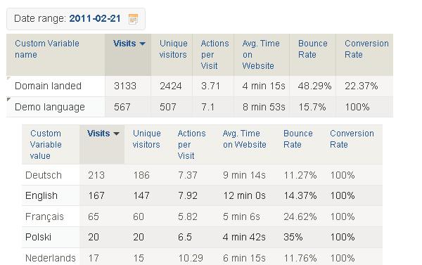 language report custom variables