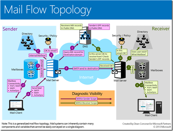 email flow topology