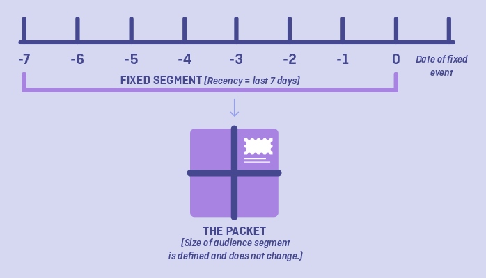 A fixed segment is defined by a certain period of time in the past and has a fixed number of audience members