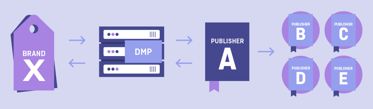 How Can You Use a DMP for Audience Extension?