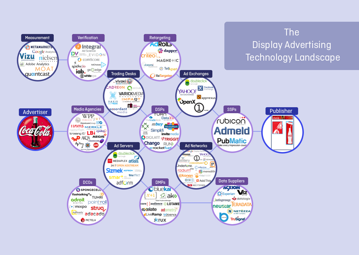 A visual representation of the online display advertising landscape and the key players. Source: displayadtech.com