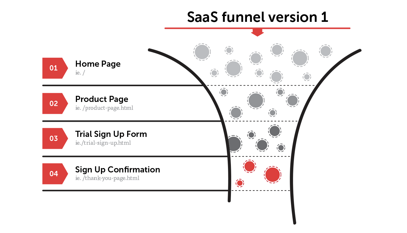 Set Up Your Conversion Funnel: Saas Funnel version 1