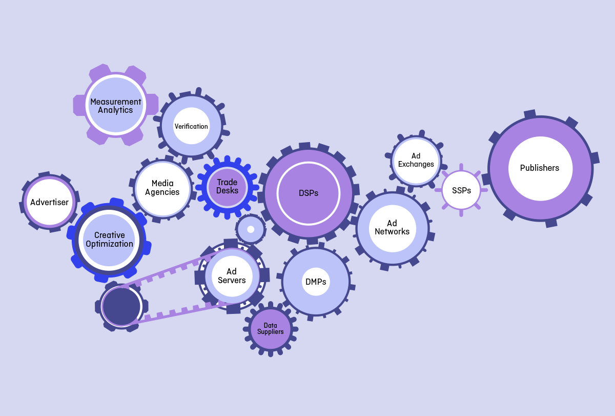 The online display advertising ecosystem.