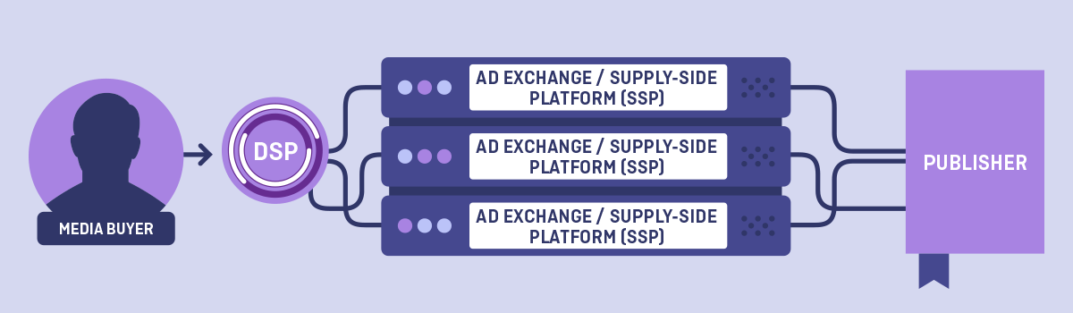 Media buyers, advertisers, and ad agencies use DSPs to purchase media via the real-time bidding (RTB) process.