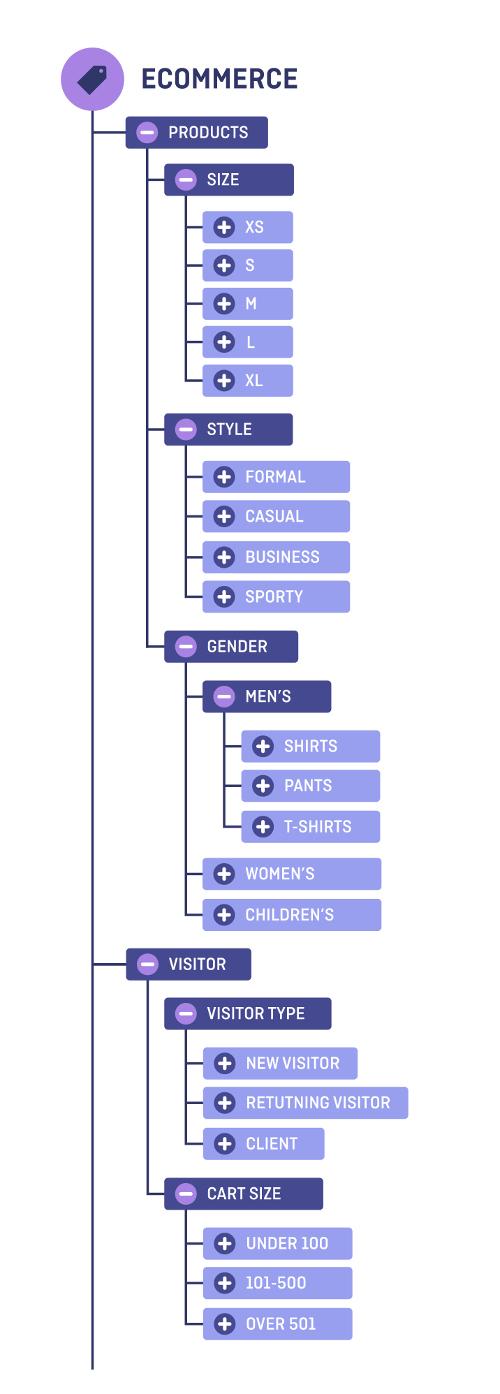 DMP Taxonomy
