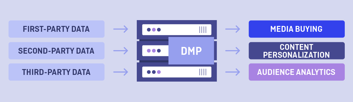 Data management platforms can be used to activate data for a range of use cases, including media buying, content personalization, and audience analytics.