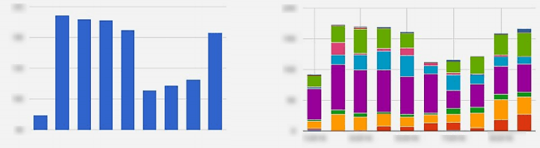 Aggregated data vs. segmented data bar charts