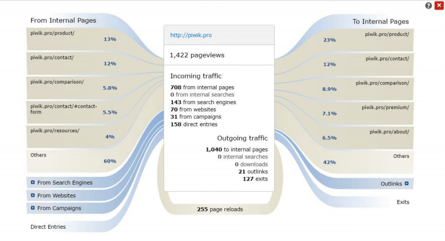 Engaged users' behavior flow in Piwik PRO web analytics