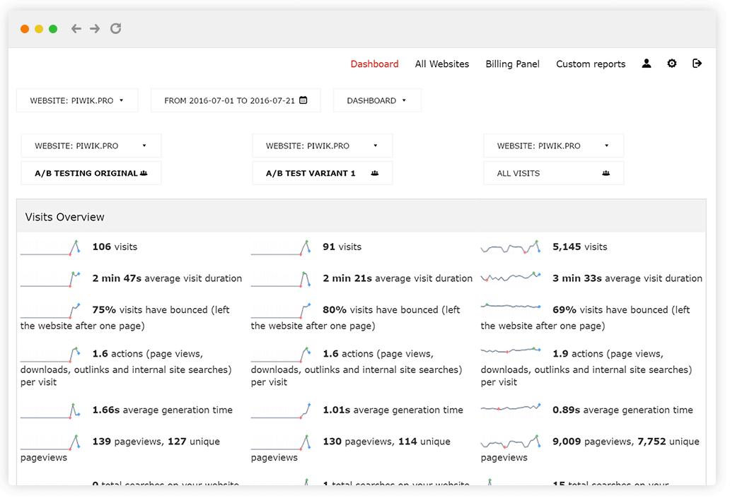 Meet New Piwik PRO Premium Feature - A/B Test Tracker