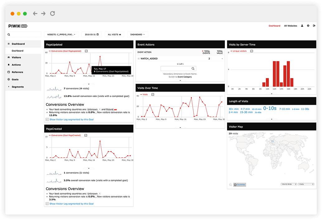 Meet our New Piwik PRO Premium Feauture - Confluence Analytics