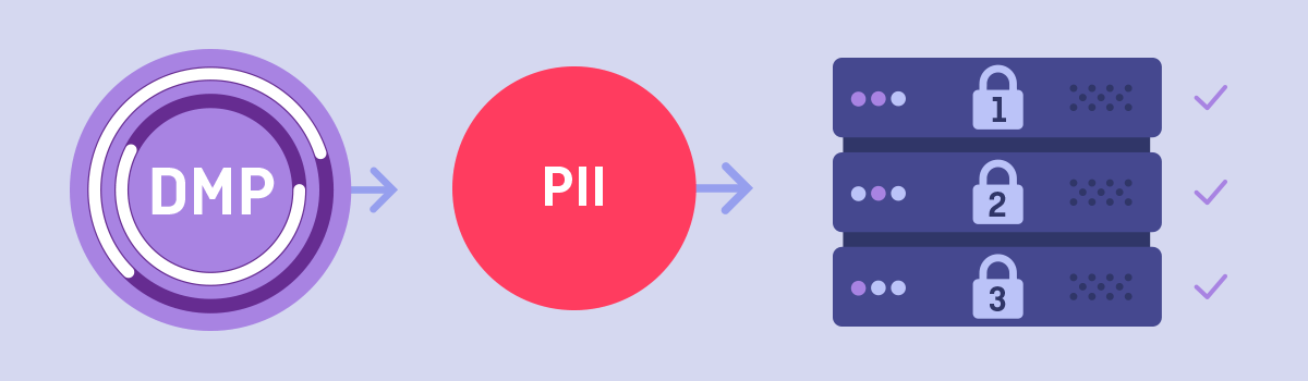 3 Features You Need to Use PII in a DMP