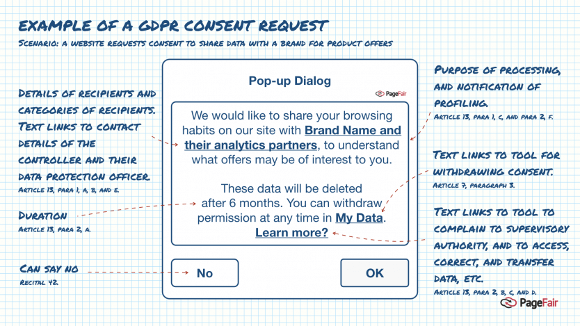 most burning questions about GDPR