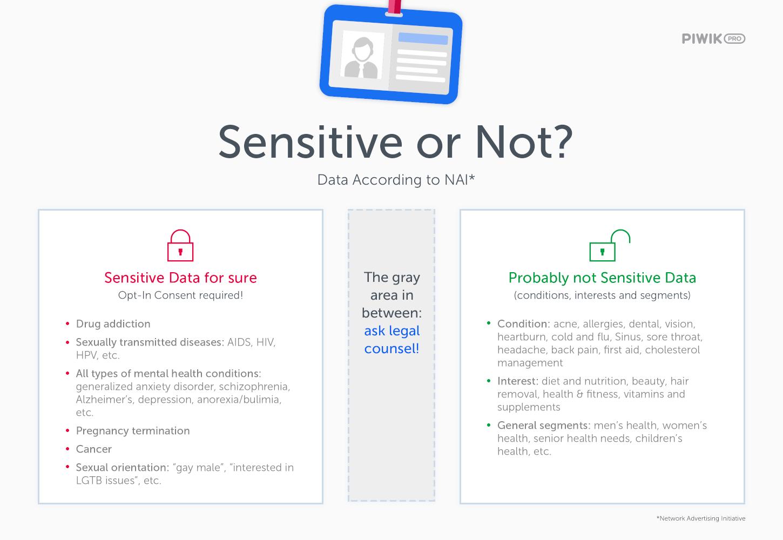 Sensitive or Not Data According to NAI