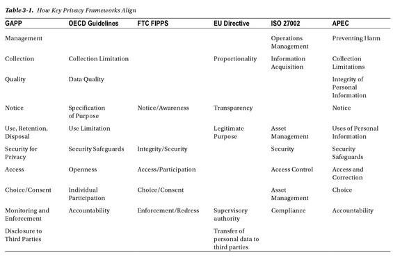How-key-privacy-frameworks-align
