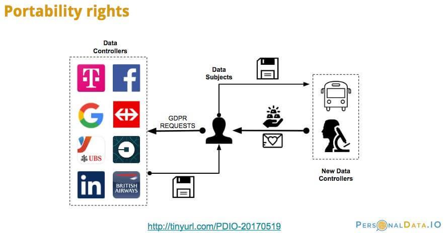 Portability rights