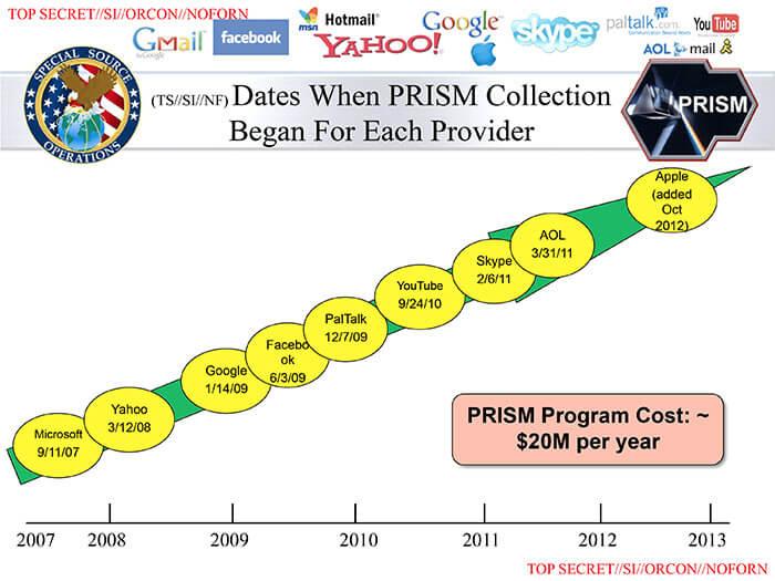 PRISM dates began