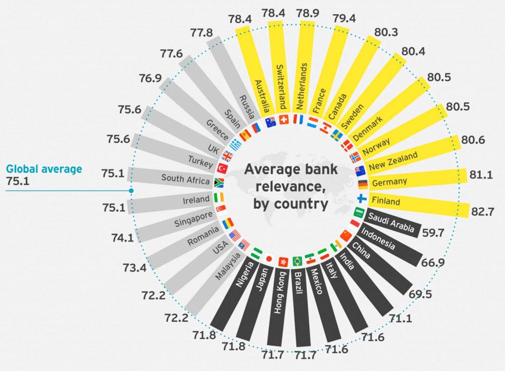 KPIs for m-banking