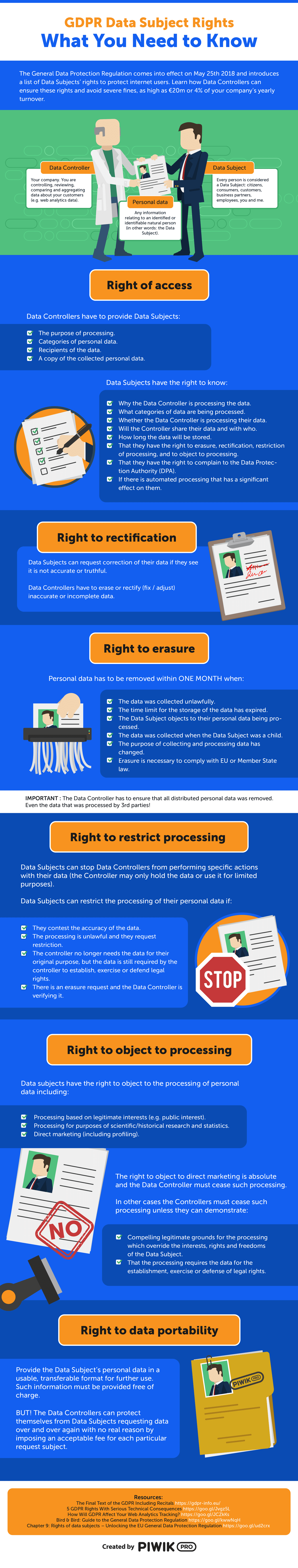 Data-Subject-Rights-Under-GDPR-Piwik-PRO