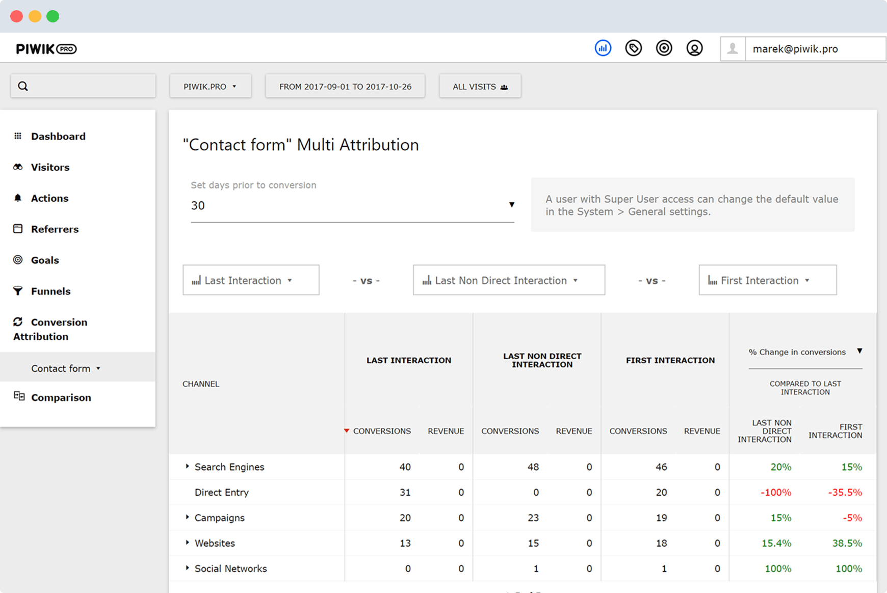 Piwik Conversion Attribution