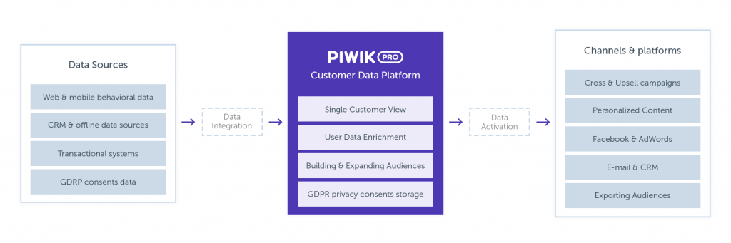 Learn more about a customer data platform