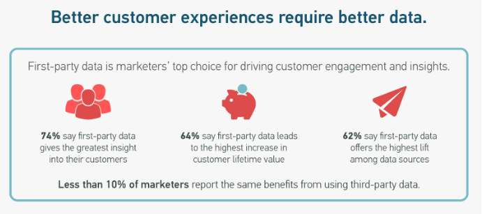 First party data and customer satisfaction