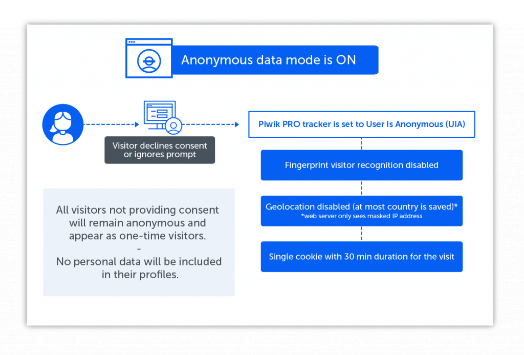 data anonymization piwik pro