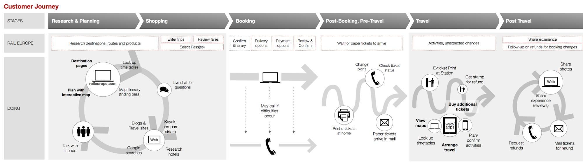 """Marketing: """"Single Customer View"""": Meilensteine auf dem Weg zum Kundenversteher"""
