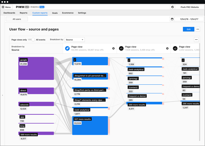 user flow report piwik pro