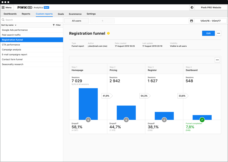 dashboard_Piwik_PRO_Analytics-Funnel