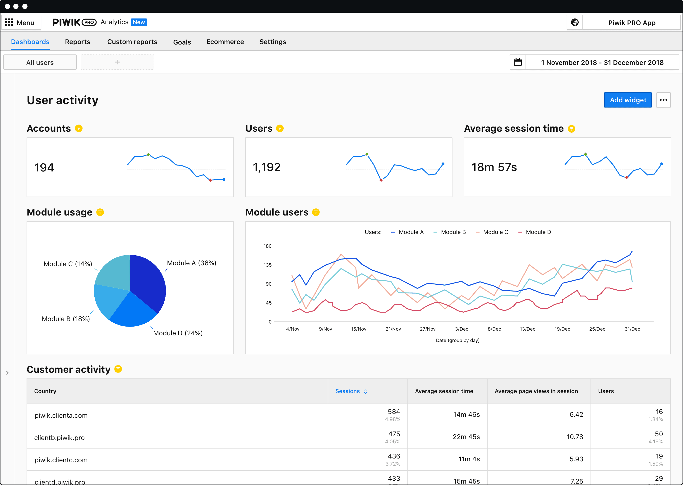Product Analytics - Dashboards
