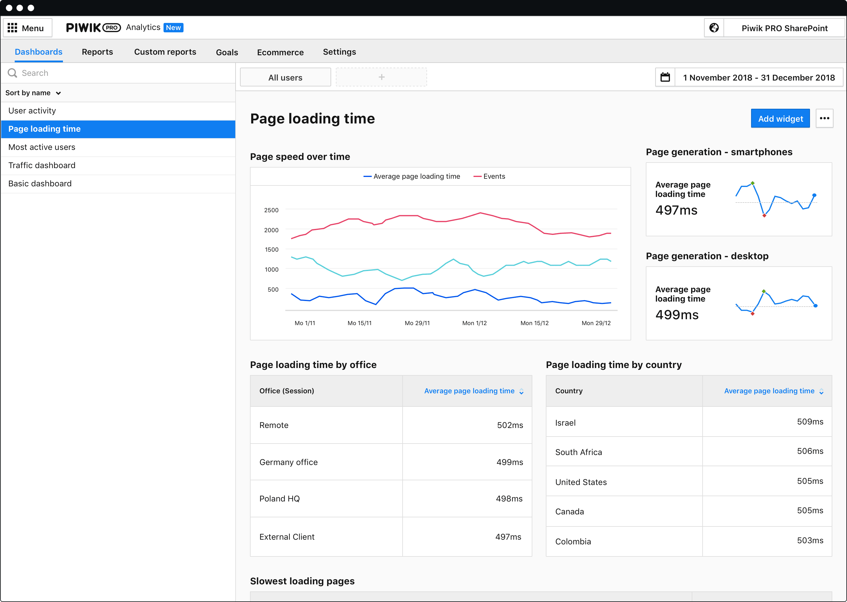 Page speed generation report