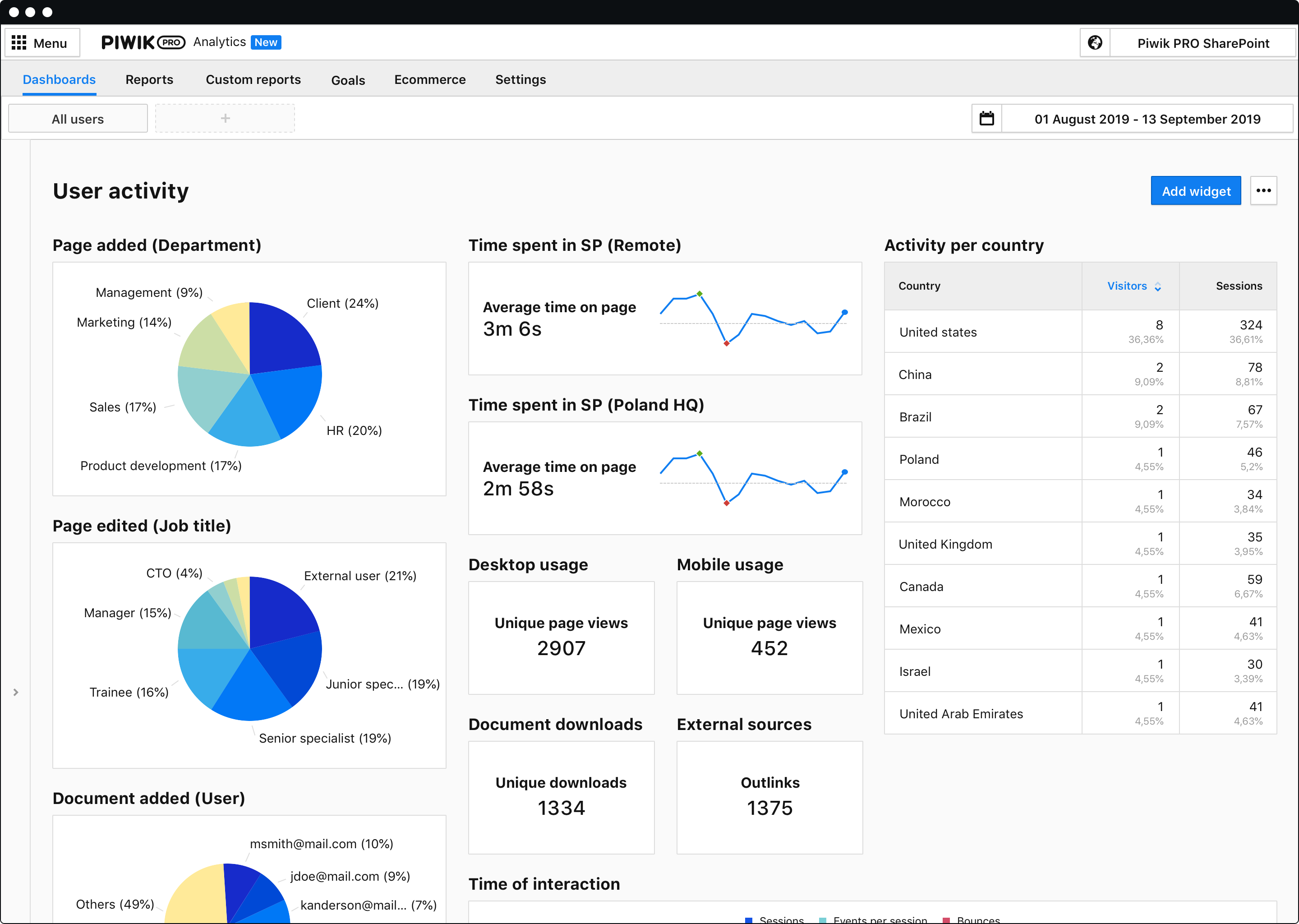 SharePoint analytics - Dashboard