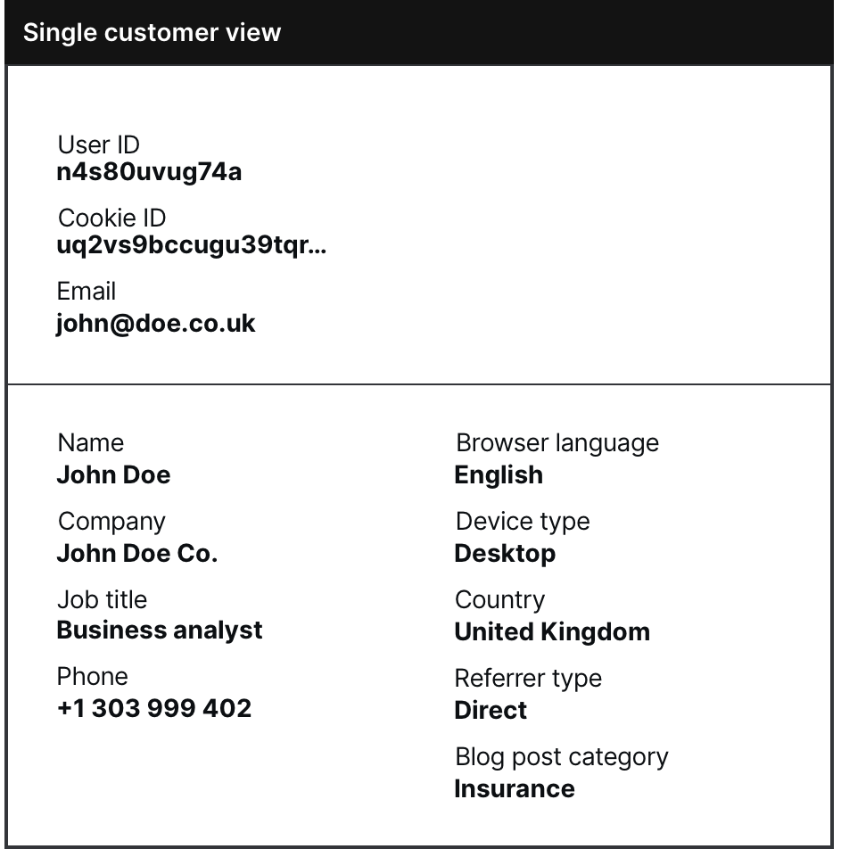 Single Customer View - Diagram