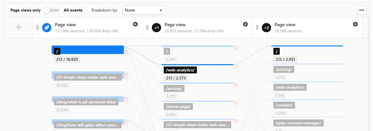 Highlighting user flow with Piwik PRO