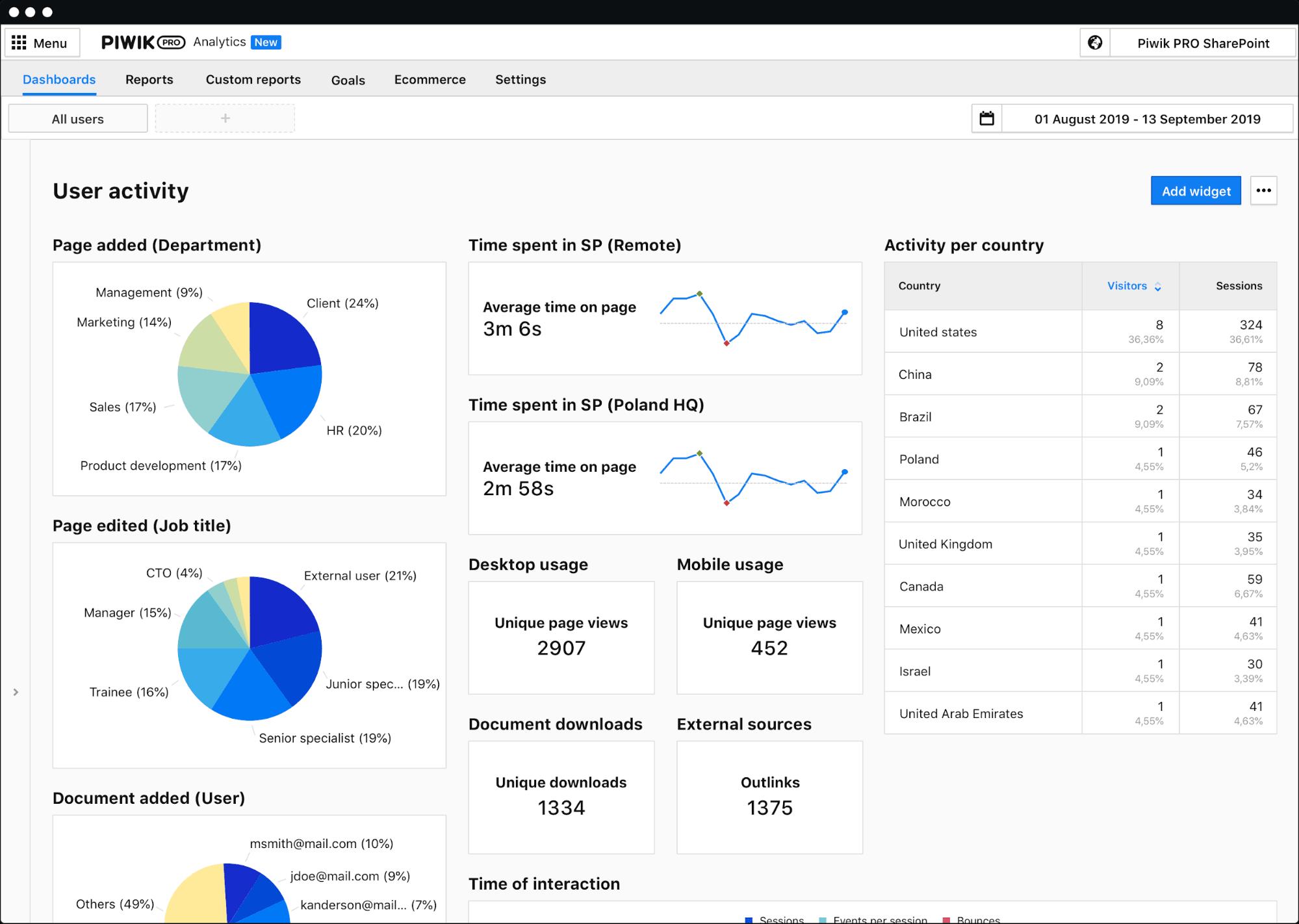 SharePoint analytics Piwik PRO
