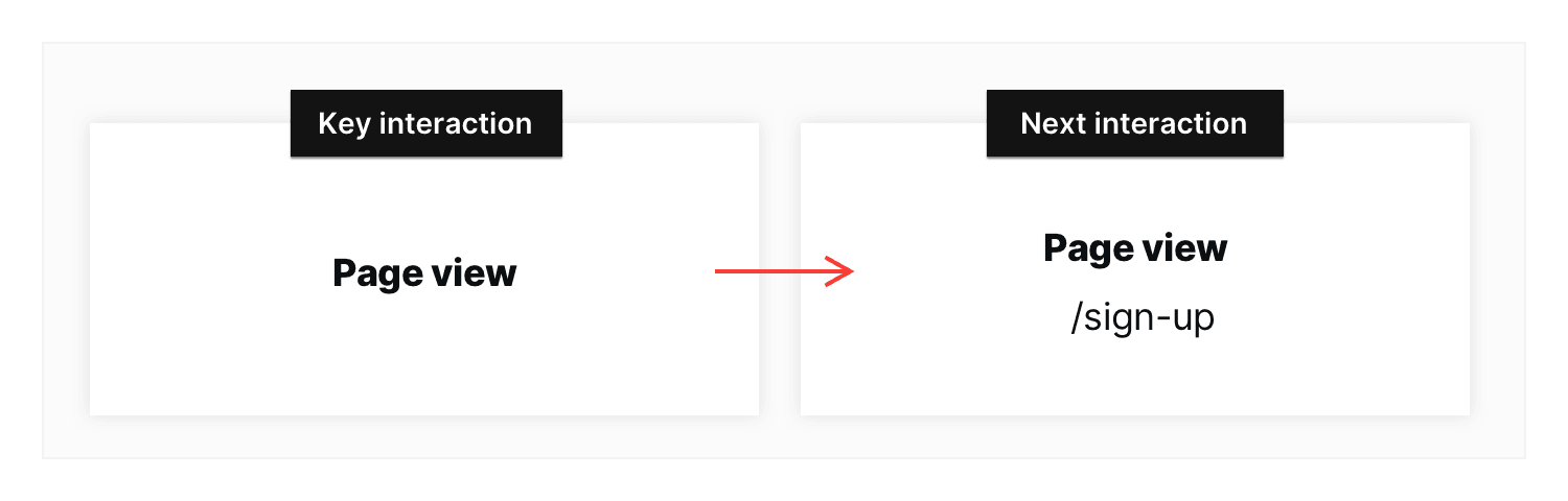 user_flow_non-strict-mode