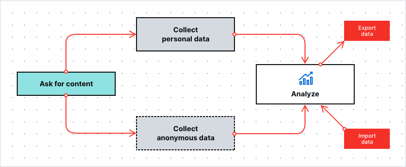 basic data flow
